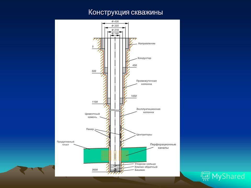 Конструкция скважины на нефть и газ (схема) — добыча нефти и газа