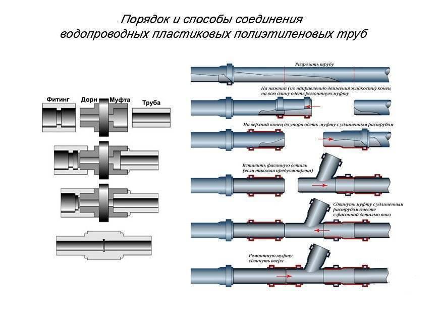 Безрезьбовое соединение металлических труб | все про металл