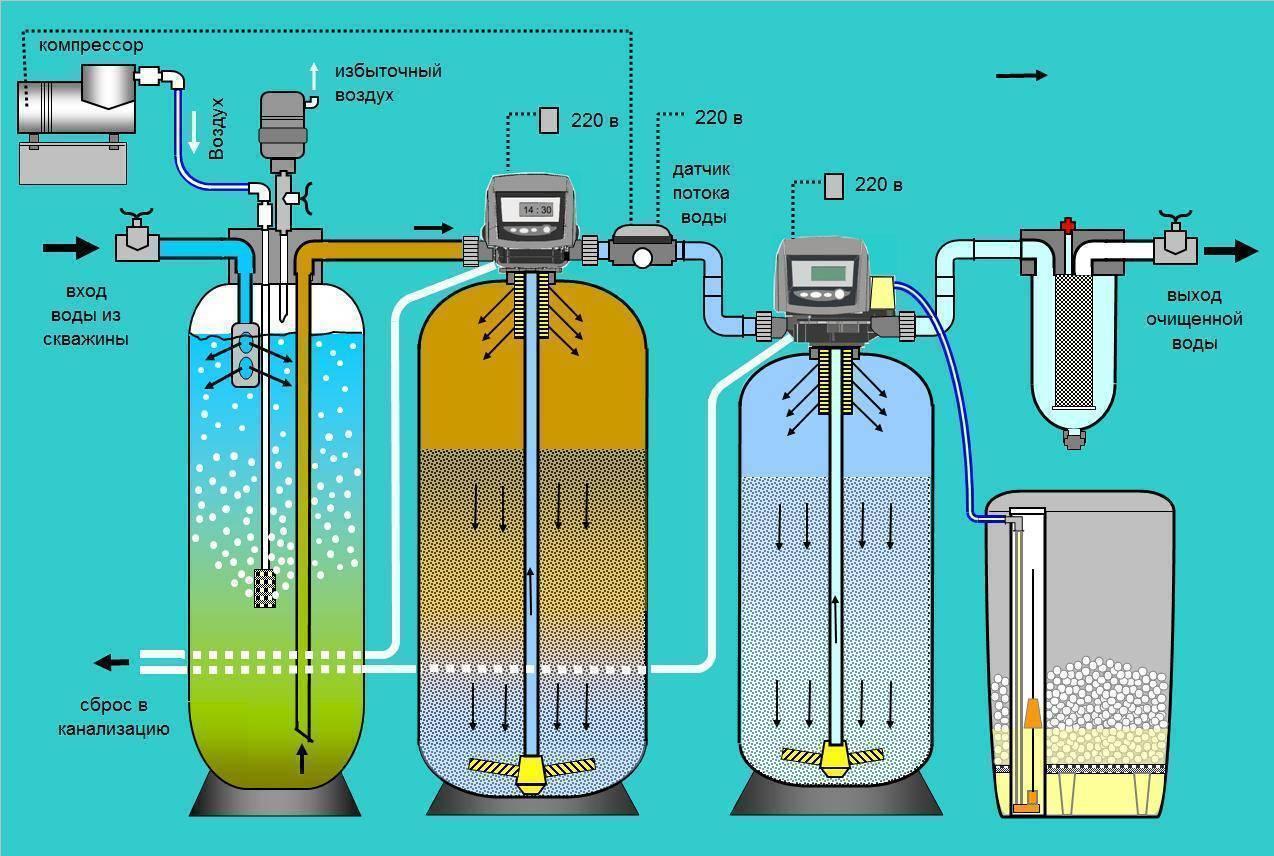 Что делать, если в колодце мутная вода – методы решения