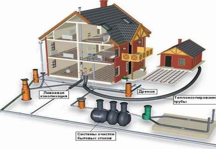 Системы водоотведения и канализации в частном доме: Обзор +Видео