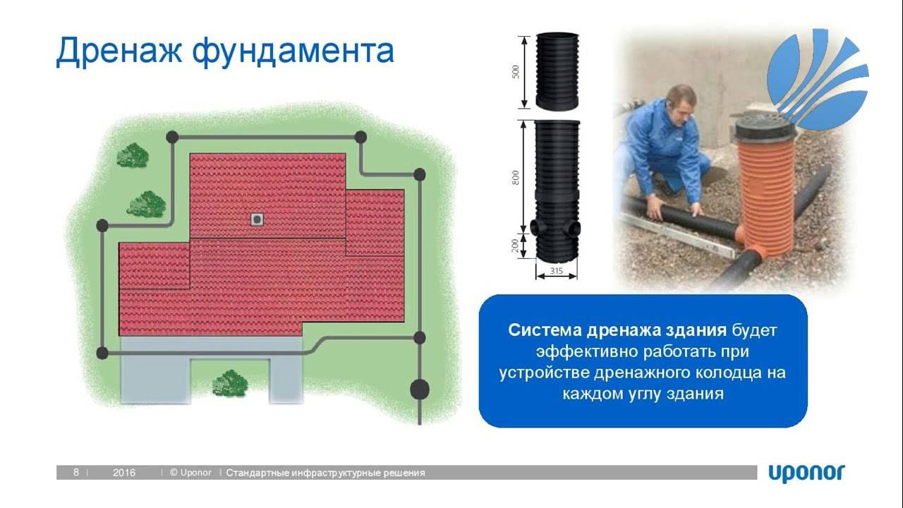 Биохимический септик uponor bioclean :: продукция uponor в россии   uponor