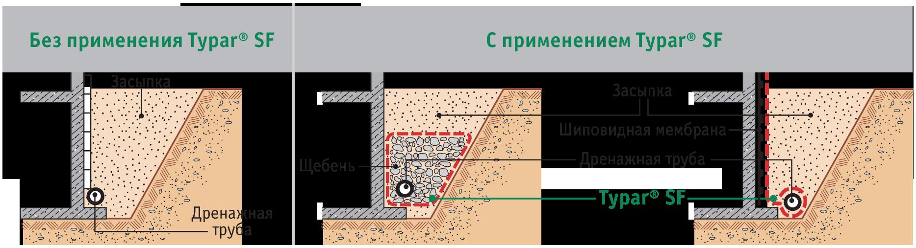На какую глубину закапывать дренажную трубу: 3 варианта