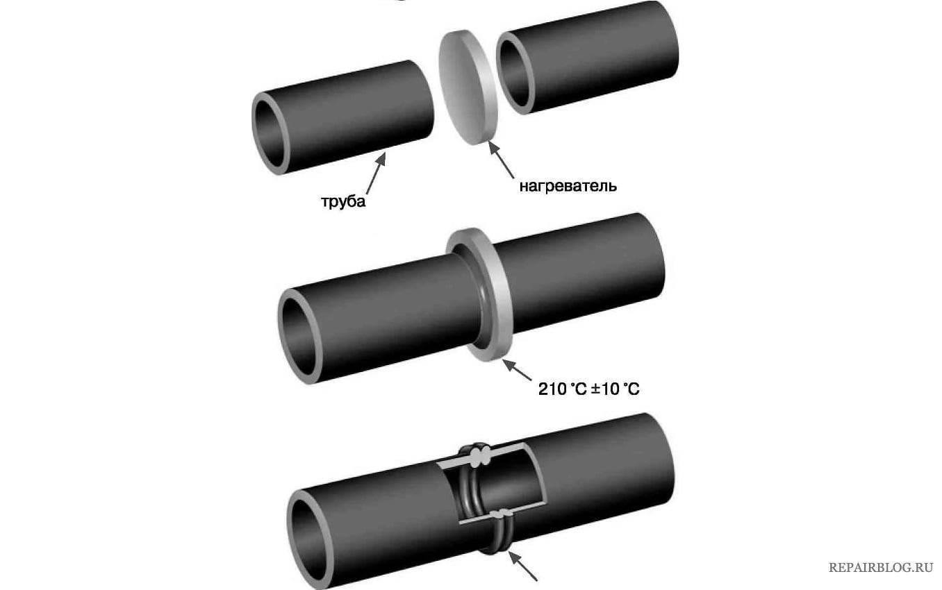 Мотнаж пнд труб: оборудование для монтажа, этапы монтажа, распространенные ошибки во время монтажа