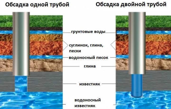 Скважина в частном доме плюсы и минусы: колодец на воду