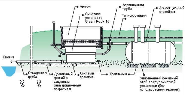 Выбор мини-септика для установки на участке дачного дома и его обслуживание