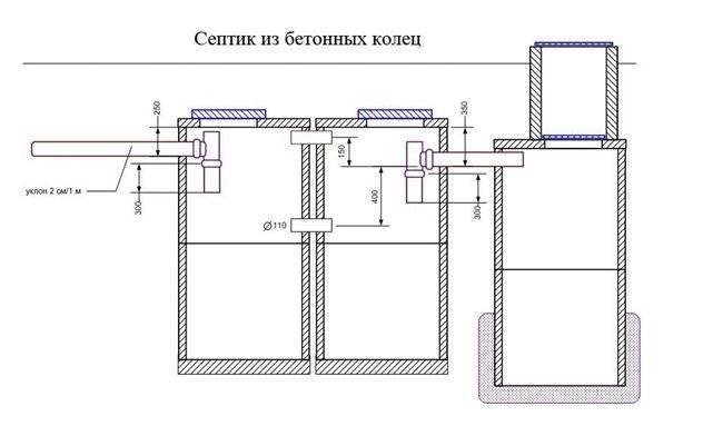 Установка септиков: тонкости эксплуатации и рекомендации по монтажу