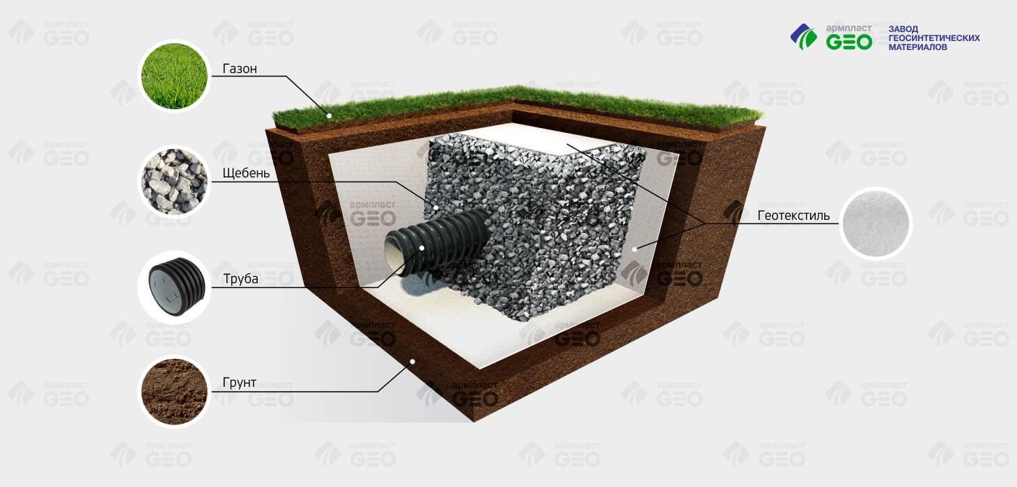 Геотекстиль для дренажа : особенности материала и области применения