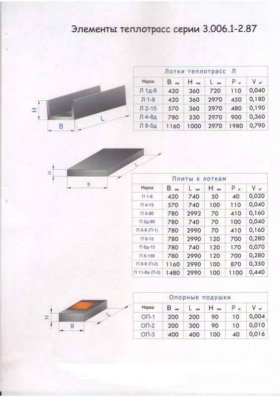 Лотки теплотрасс. лотки теплотрасс контроль качества железобетонных лотков