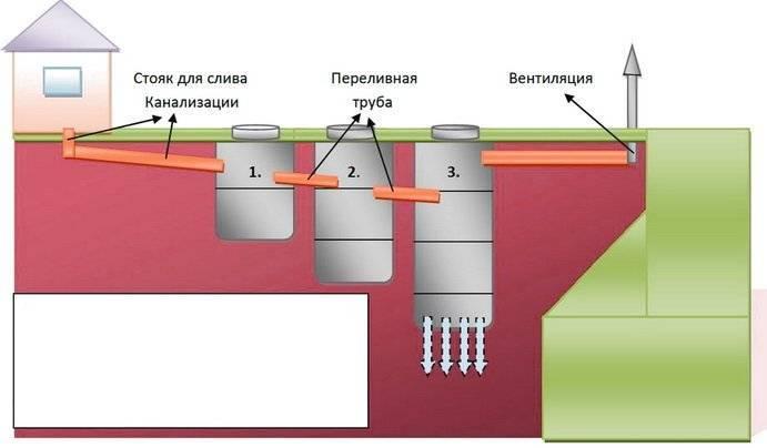 Расчет объема септика: пример