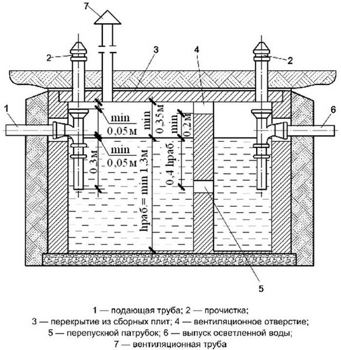 Септик из бетонных колец своими руками: схема, устройство, установка