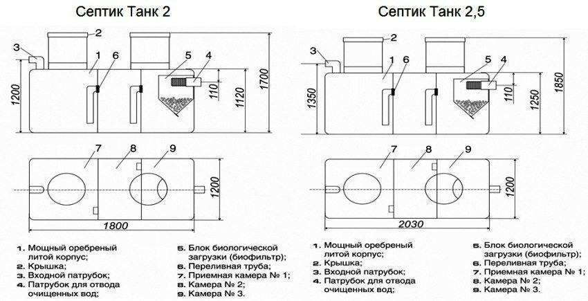 Автономная канализационная система «термит»: модификации и характеристики систем