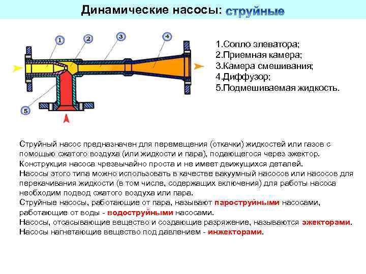 Струйный насос: конструкция, принцип работы, расчет