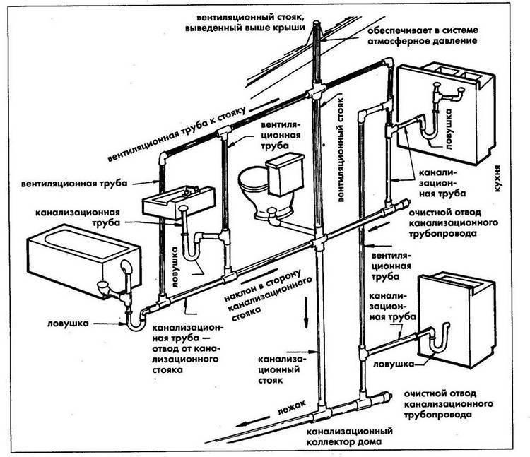 Канализация в частном доме своими руками: схема канализация в частном доме своими руками: схема