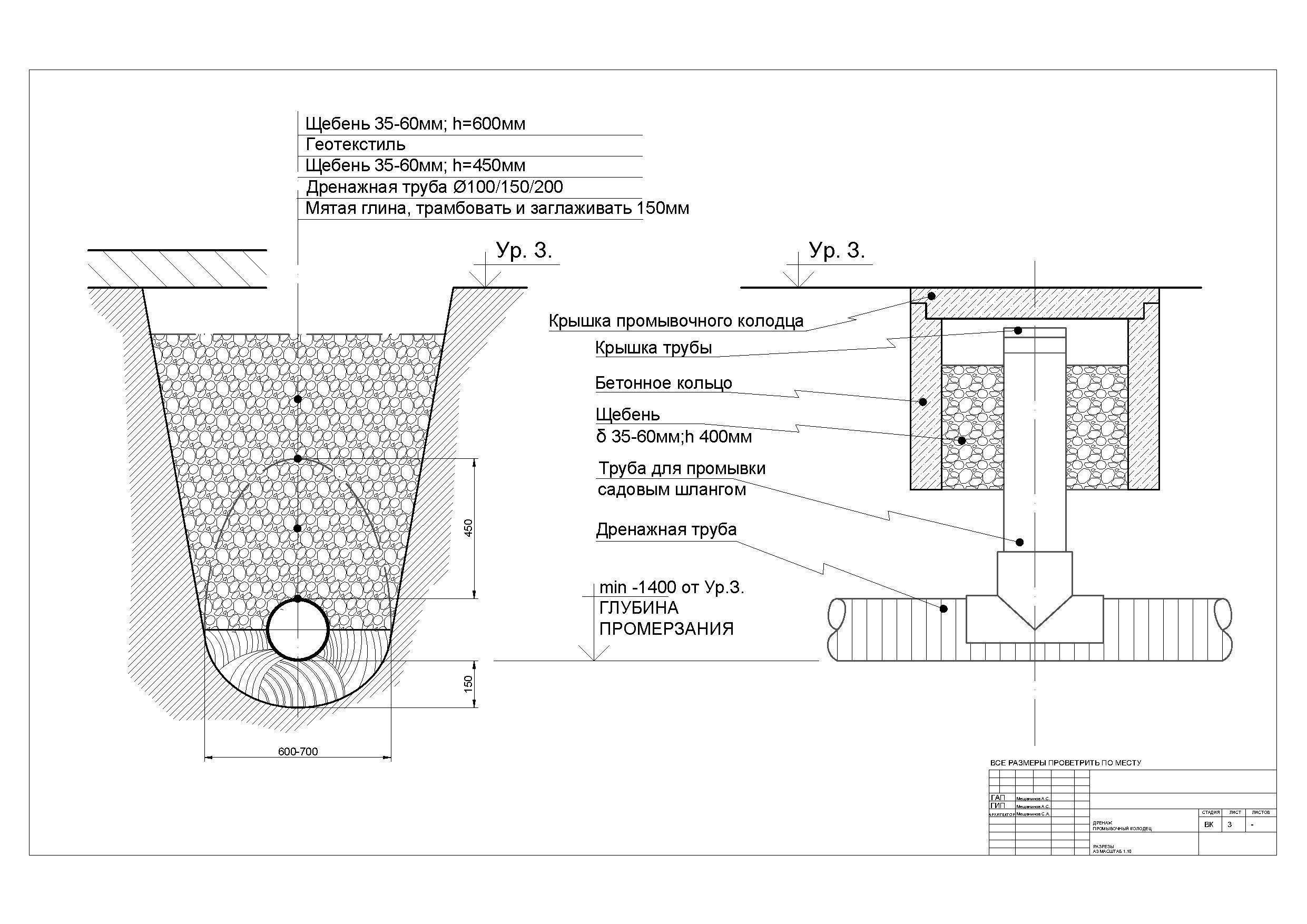 Пристенный дренаж вокруг дома: функции, виды, выбор технологии, материалы.