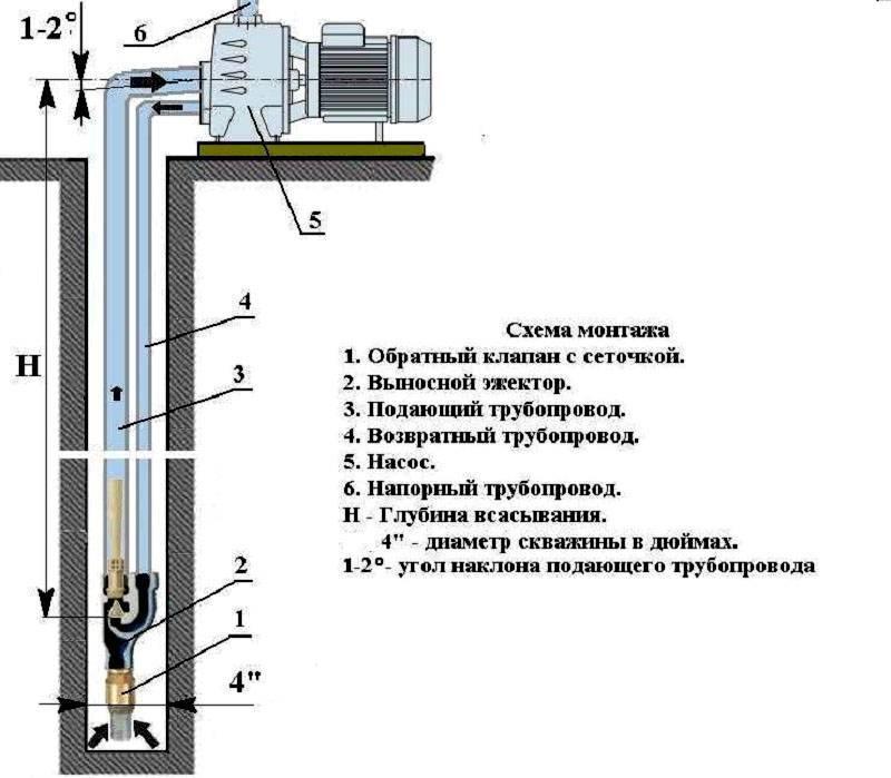 Насосная станция пожаротушения: устройство, принцип работы, схемы, требования