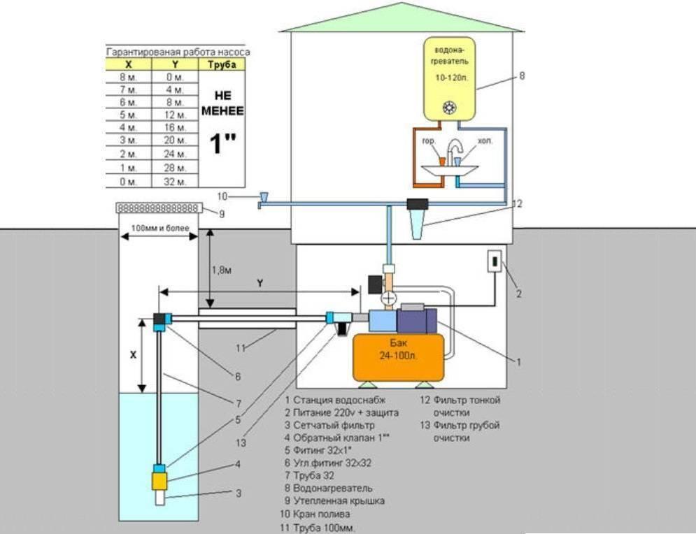 Насосная станция для частного дома схема подключения