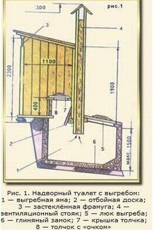 Вентиляция дачного туалета, делаем своими руками
