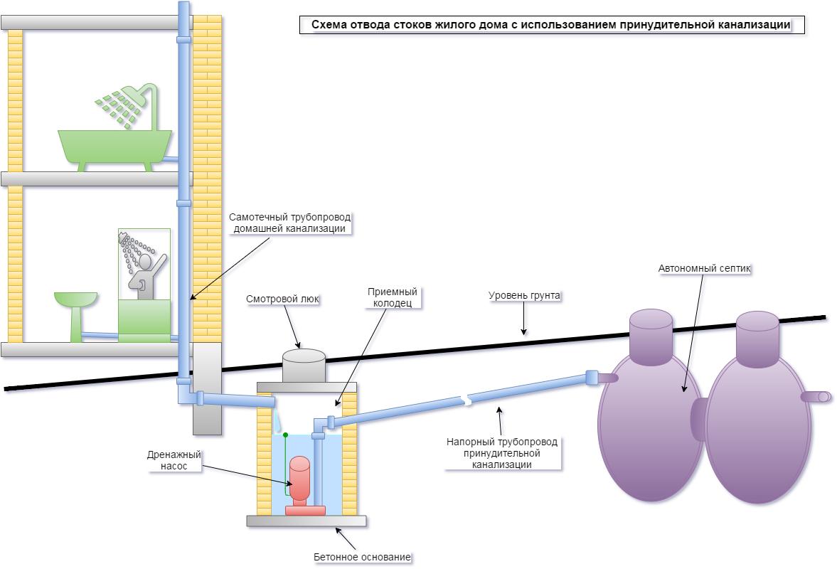 Виды канализационных труб и соединений – какие выбрать + видео