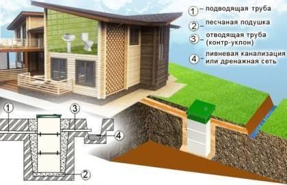 Септики тополь в санкт-петербурге (станции автономной канализации)