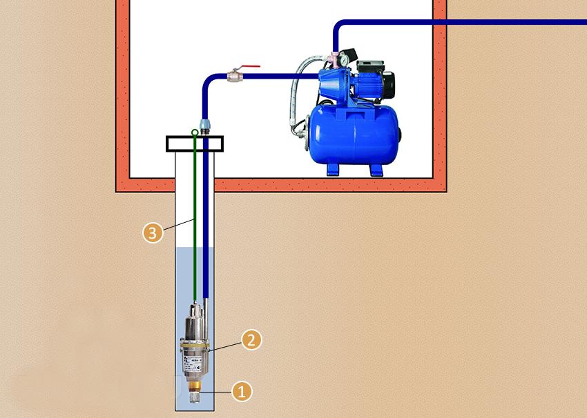 Подключение скважинного насоса своими руками. технология монтажа поверхностного насоса: подключение к водопроводу и системам полива