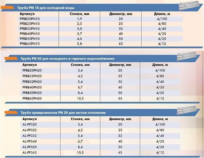 Характеристики полипропиленовых труб | маркировка на pp-трубах