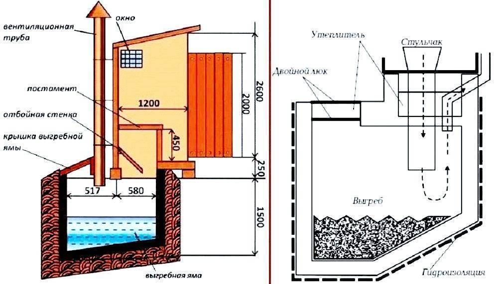 Для чего нужна вентиляция в туалете частного дома
