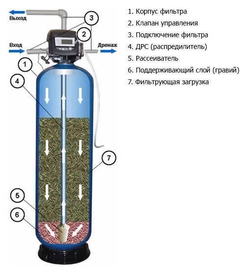 Принцип работы сорбционного фильтра и его виды