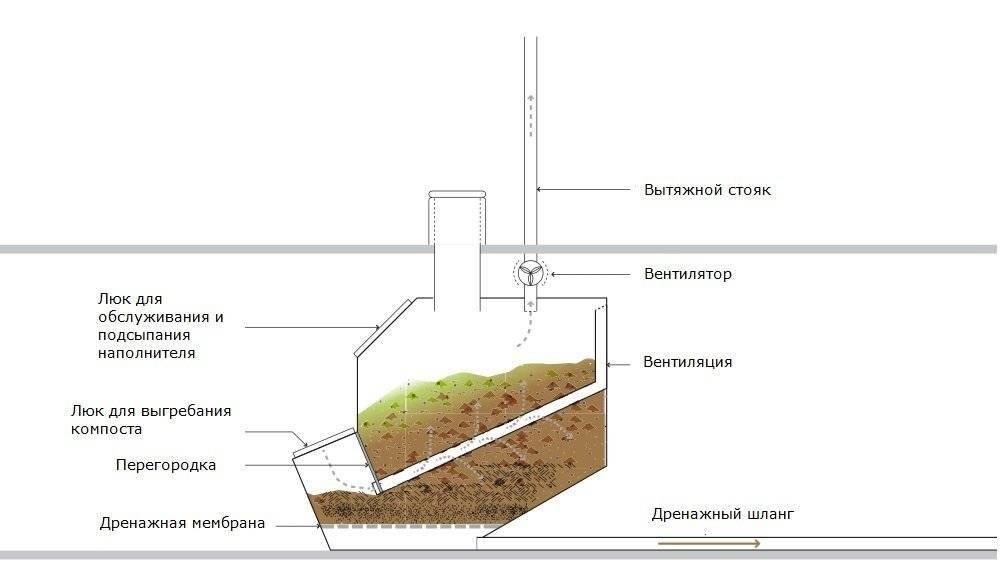 Торфяной туалет для дачи: какой лучше биотуалет, финский, российский, отзывы