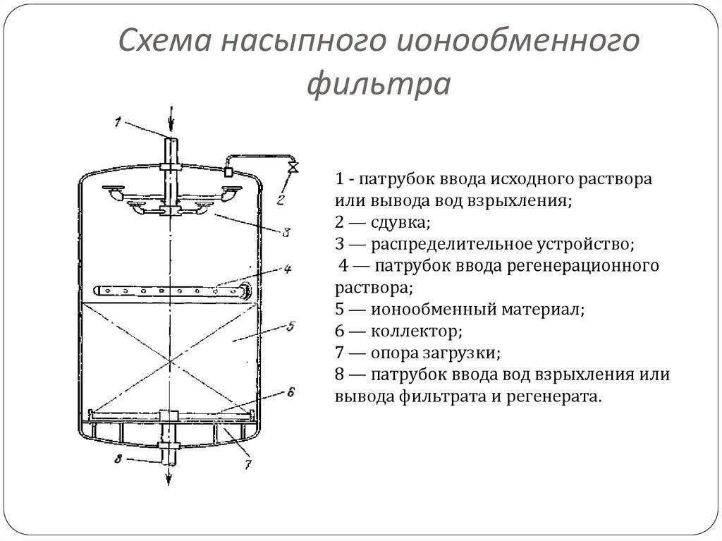 Сорбционные фильтры