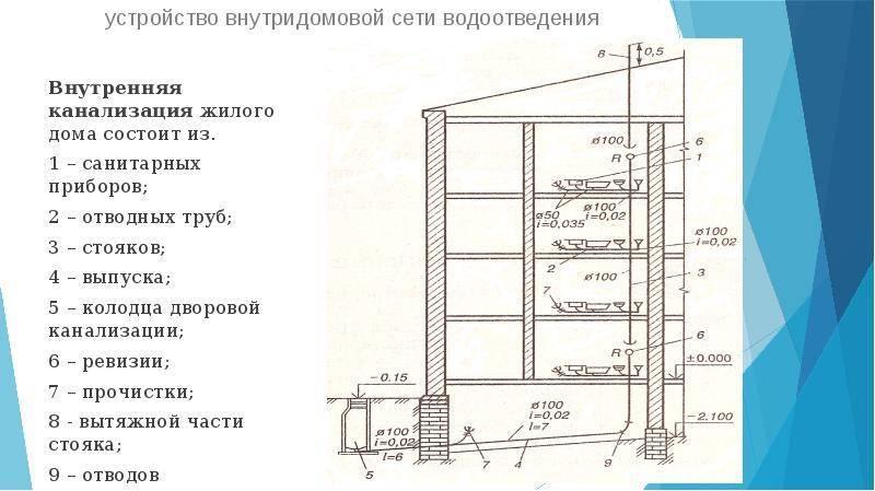 Диаметр канализационной трубы для частного дома: диаметр трубы для канализации, расчет, выбор, какие бывают, фото и видео примеры