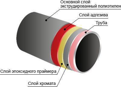 Стальные трубы в изоляции вус (весьма усиленный слой) | статьи, екатеринбург, 8 800 234-37-99