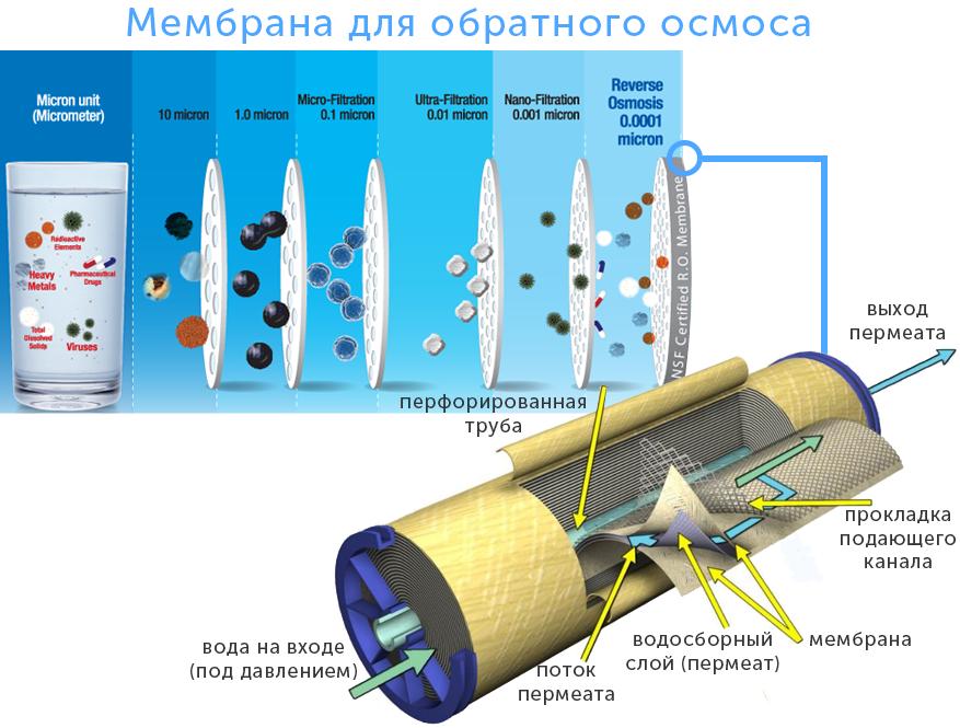 Что такое система обратного осмоса: обзор лучших моделей