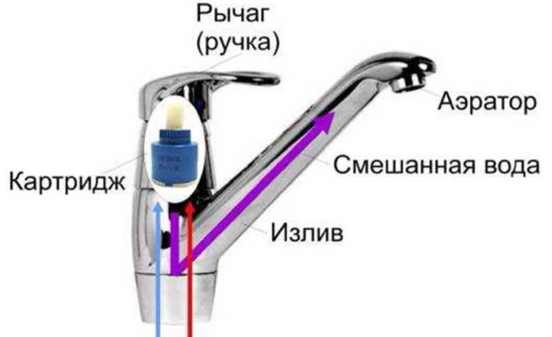 Устройство смесителя для ванной. виды, конструкции и ремонт смесителей