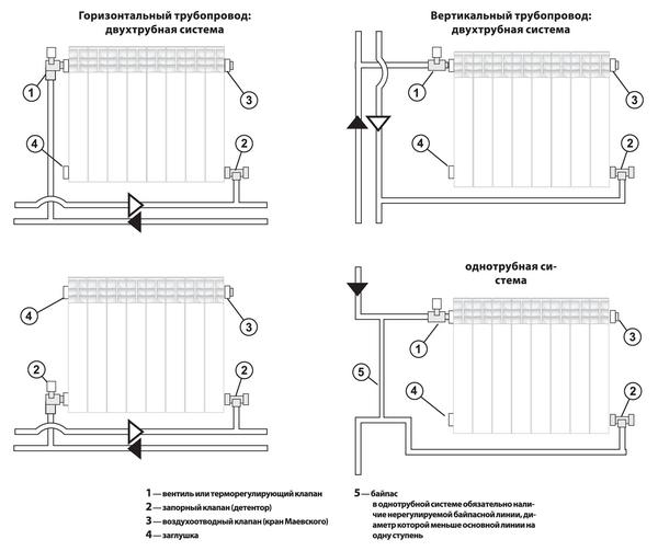 Варианты схем подключения радиаторов отопления в частном доме и квартире