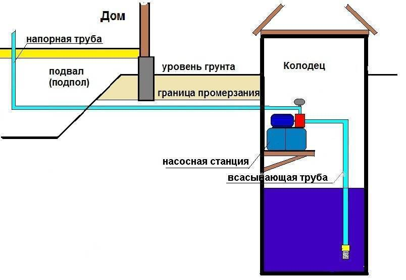 Водоснабжение частного дома из колодца: схема водопровода, как провести воду к даче своими руками