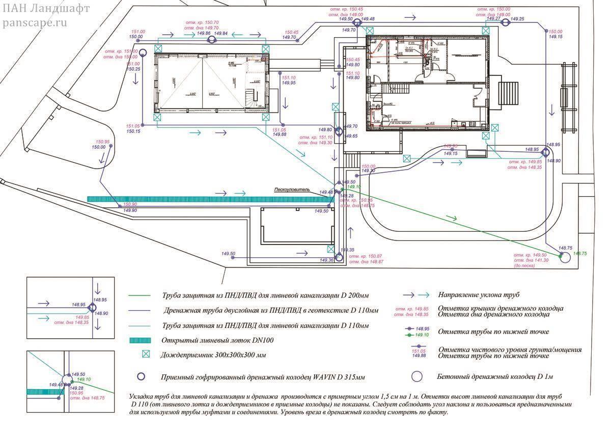 Ливневая канализация в частном доме: фото, схема, чертежи, видео ливневая канализация в частном доме: фото, схема, чертежи, видео
