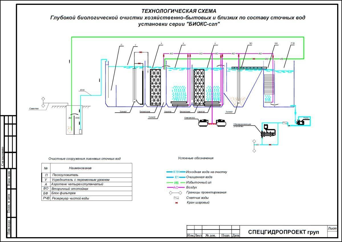 Очистные сооружения канализации: проектирование и типы