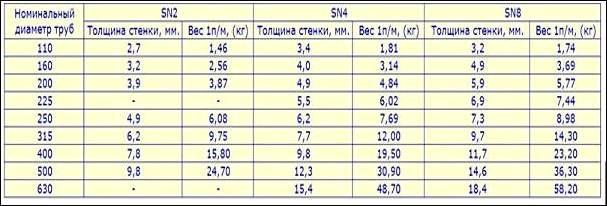 Характеристики и тонкости подбора канализационных труб диаметром 110 мм