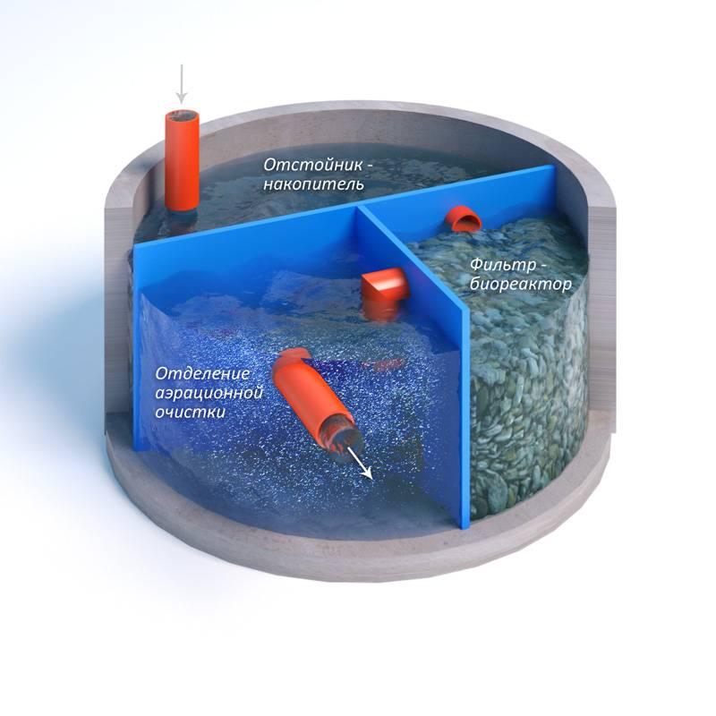Септик с биофильтром - все о канализации