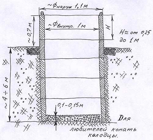 Как выкопать колодец самому на загородном участке
