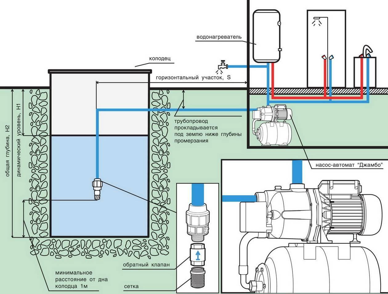 Выбор, установка и подключение поверхностного насоса