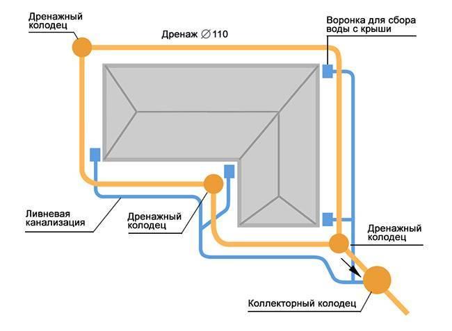 Ливневая канализация загородного дома:  инструкция, схемы и устройство