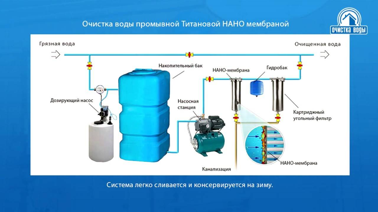 Как почистить скважину от ила, песка и грязи своими руками vodatyt.ru