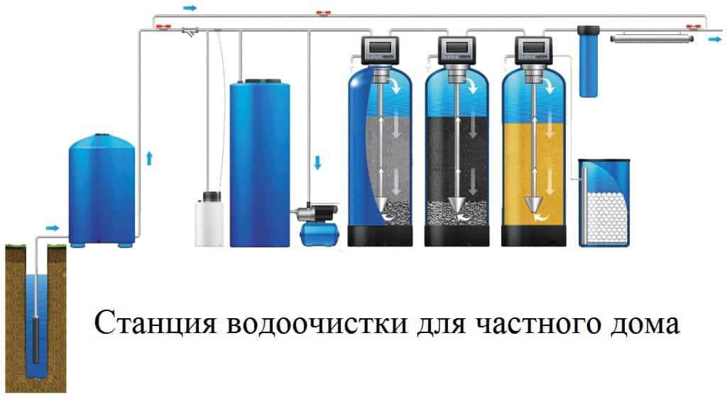 5 лучших способов очистки воды из колодца до питьевой