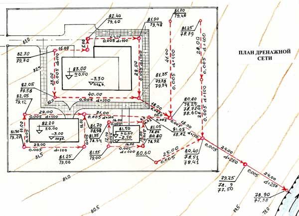 Дренажные системы на дачном участке: поверхностный дренаж. водоотводная канава: как правильно ее обустроить, последовательность выполнения работ