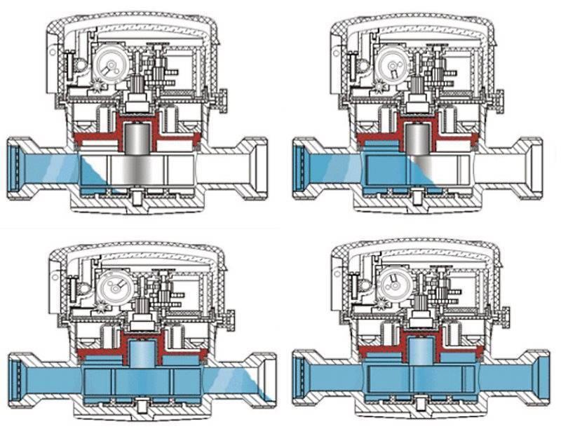 Устройство счетчика воды: принцип работы и инструкция