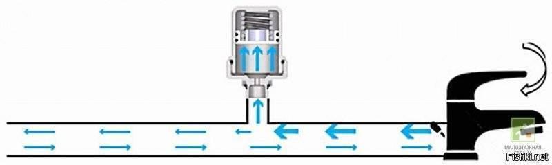 Что такое гидроудар в трубопроводе – причины и следствия