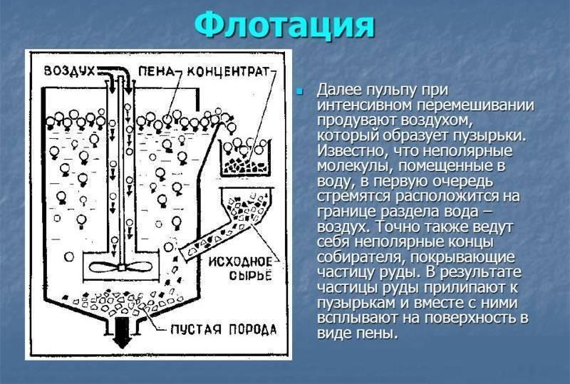 Технология флотации для очистки стоков