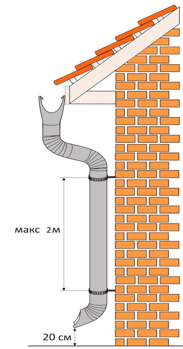 Можно ли делать водосток из пвх труб