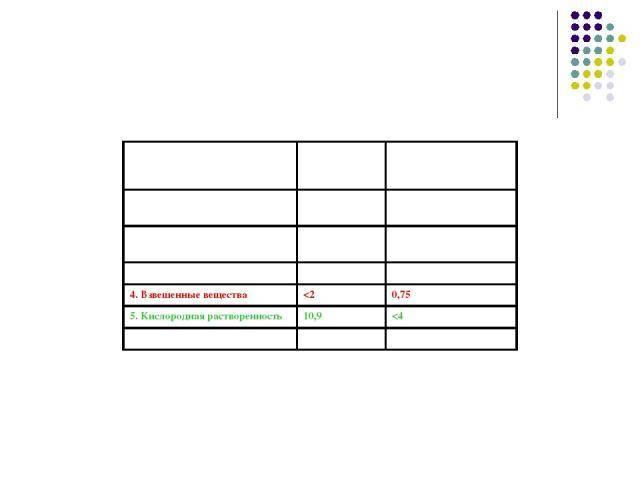 Химические показатели органического загрязнения воды. химические показатели качества воды. определение карбонат-анионов основано на реакции